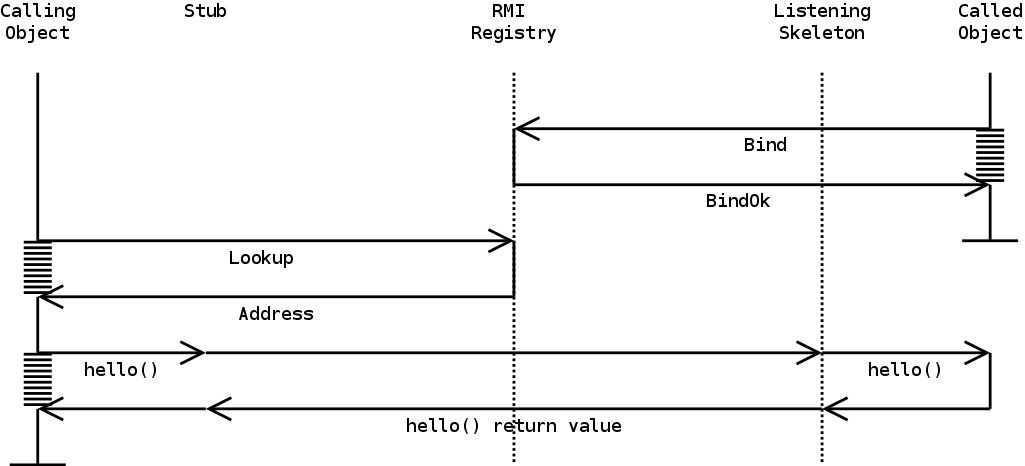 Java Remote Method Invocation ...