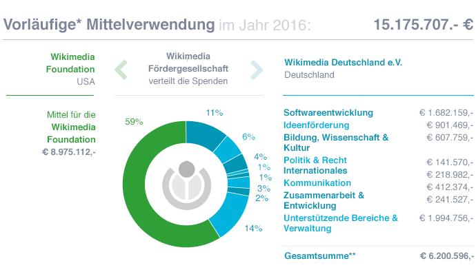 WMDE-Mittelverwendung-2016