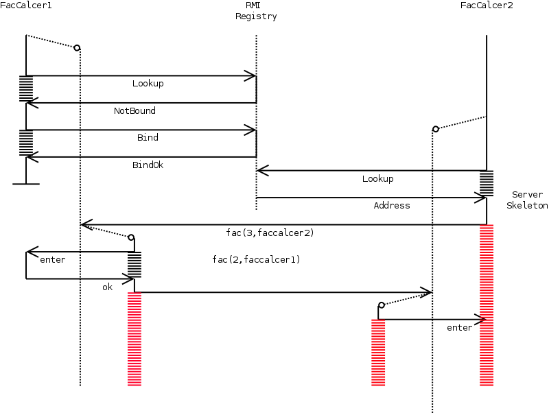 synchronization keyword in java